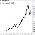 20130925Apple周線圖