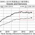 200901~201307美國進出口貿易變化