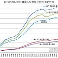 1976到2012年台灣個人和家庭平均可支配所得