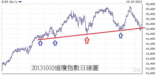 20131010道瓊指數日線圖