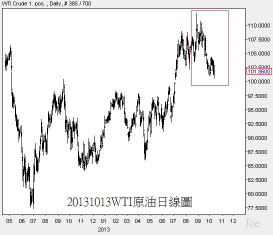 20131013WTI原油日線圖