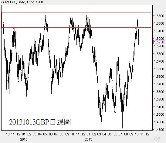 20131013GBP日線圖