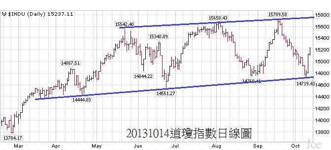 20131014道瓊指數日線圖