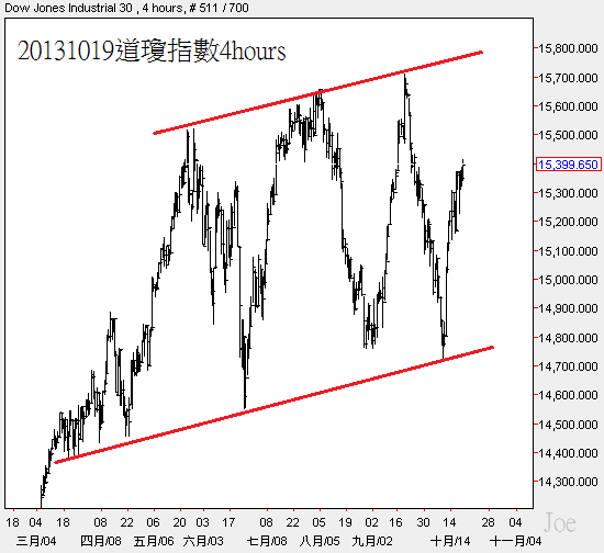 20131019道瓊指數4hours