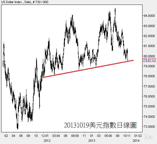 20131019美元指數日線圖
