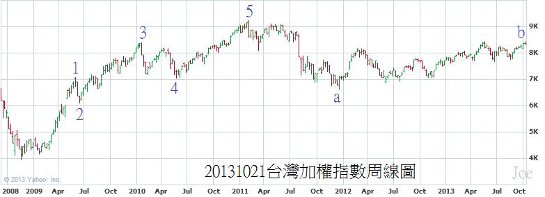 20131021台灣加權指數周線圖