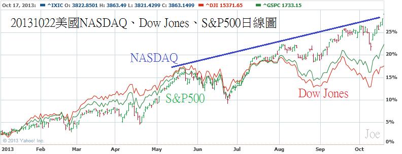 20131022美國NASDAQ、Dow Jones、S&P500