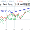 20131022美國NASDAQ、Dow Jones、S&P500