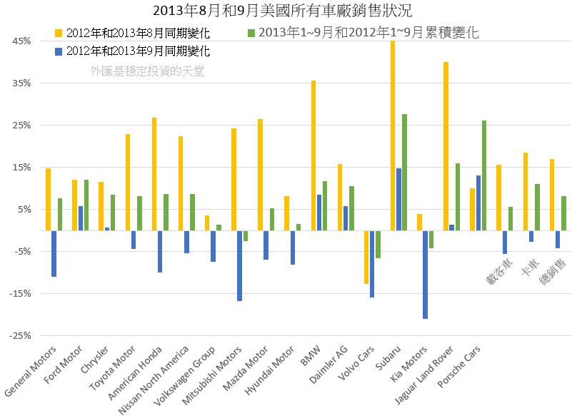 2013年8月和9月美國所有車廠銷售狀況