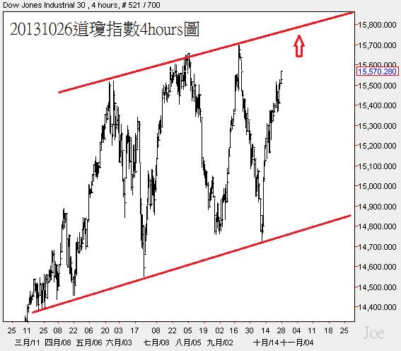 20131026道瓊指數4hours圖