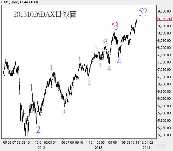 20131026DAX日線圖