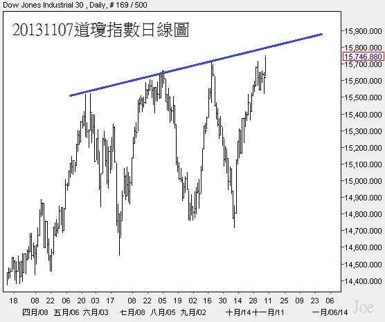 20131107道瓊指數日線圖