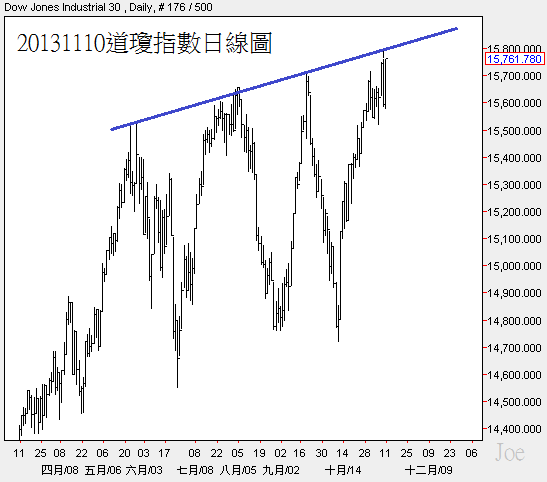 20131110道瓊指數日線圖