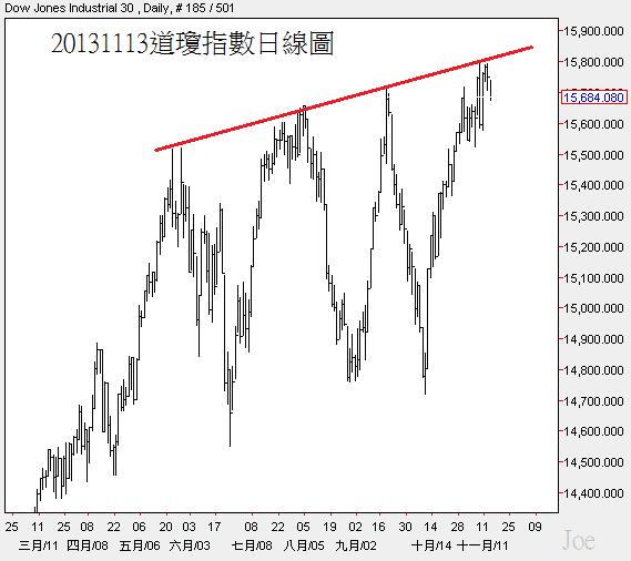 20131113道瓊指數日線圖