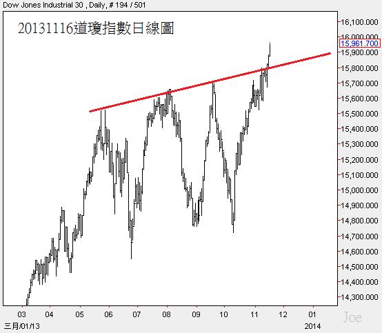 20131116道瓊指數日線圖