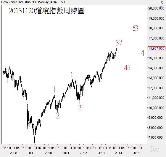20131120道瓊指數周線圖