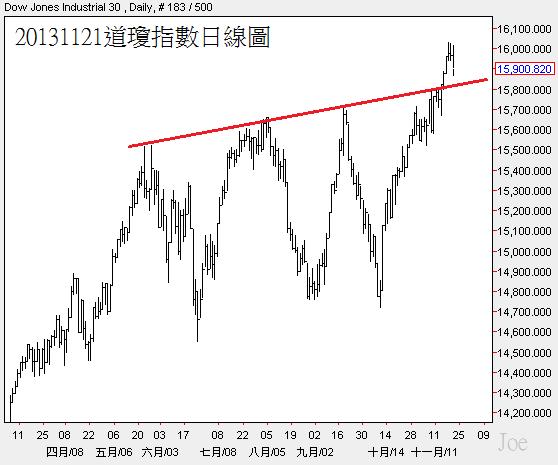 20131121道瓊指數日線圖