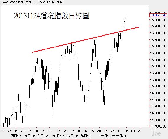 20131124道瓊指數日線圖