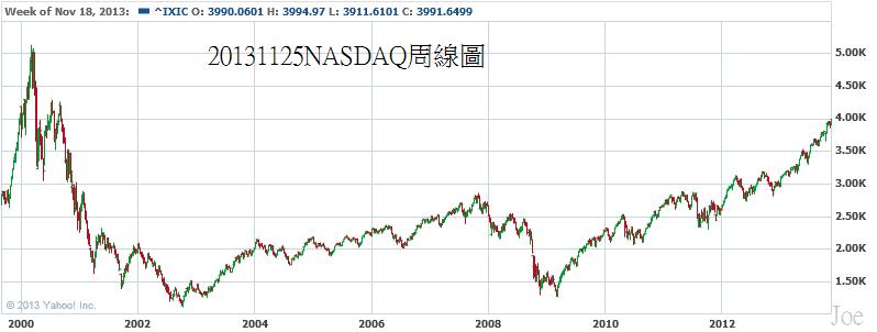 20131125NASDAQ周線圖