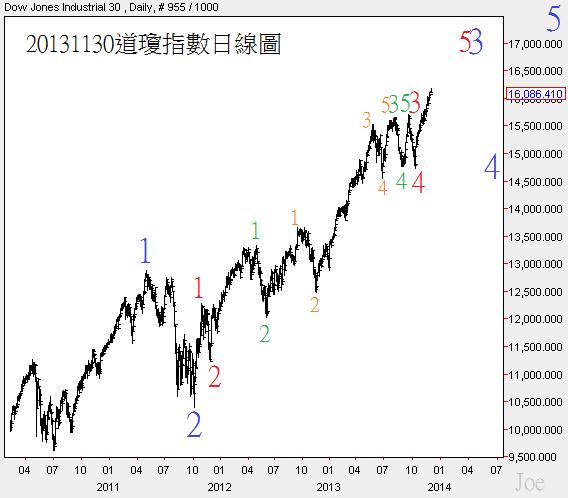 20131130道瓊指數日線圖