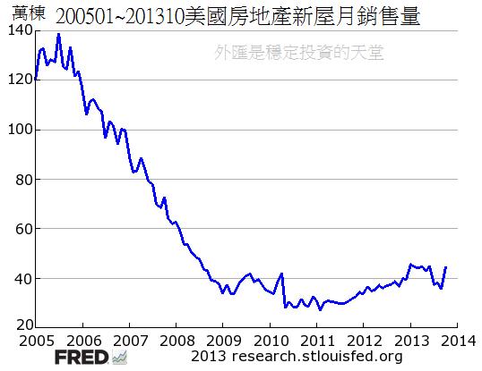 200501~201310美國房地產新屋月銷售量