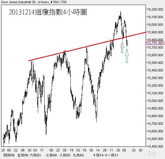 20131214道瓊指數4小時圖