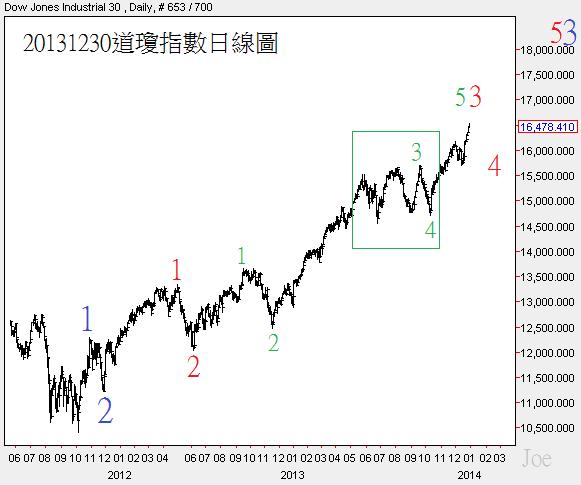 20131230道瓊指數日線圖