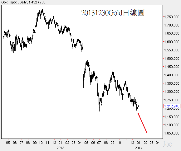 20131230Gold日線圖