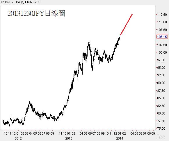 20131230JPY日線圖