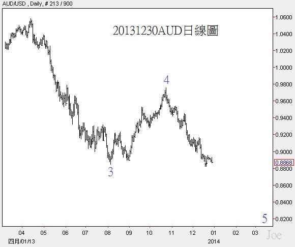 20131230AUD日線圖