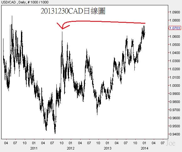20131230CAD日線圖