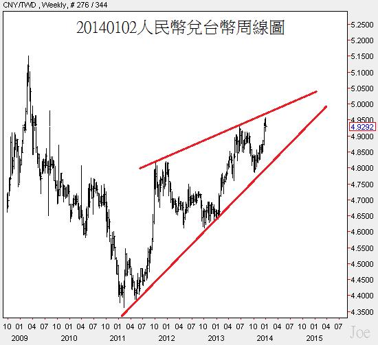 20140102人民幣兌台幣周線圖.png