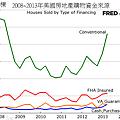 2008~2013年美國房地產購物資金來源