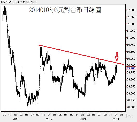 20140103美元對台幣日線圖