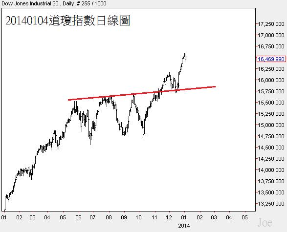 20140104道瓊指數日線圖