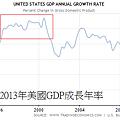 1990~2013年美國GDP成長年率
