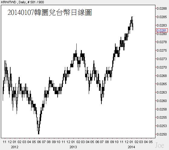 20140107韓圜兌台幣日線圖