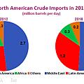 IEA預估美國2012年和2018年的原油進口數量來源變化
