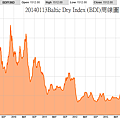 20140113Baltic Dry Index (BDI)周線圖