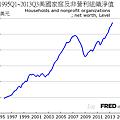1995Q1~2013Q3美國家庭及非營利組織淨值