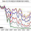2006~2013年美國各年期債券殖利率變化