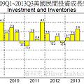 2009Q1~2013Q3美國民間投資成長率