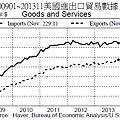 200901~201311美國進出口貿易數據