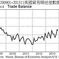 200901~201311美國貿易順逆差數據