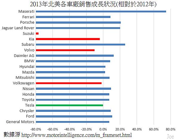 2013年北美各車廠銷售成長狀況(相對於2012年)