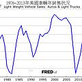1976~2013年美國車輛年銷售狀況