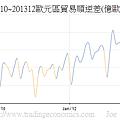 200910~201312歐元區貿易順逆差(億歐元)