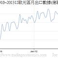 200910~201312歐元區月出口數據(億歐元)