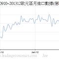 200910~201312歐元區月進口數據(億歐元)
