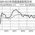 2009~2013年美國通貨膨脹年率